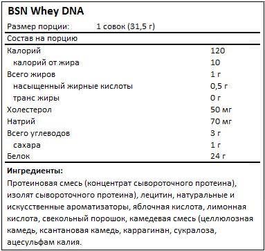 Состав Whey DNA от BSN