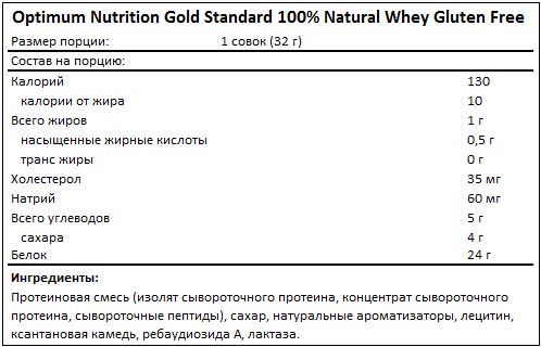 Состав Natural 100% Whey Gold Standard Gluten Free от Optimum Nutrition